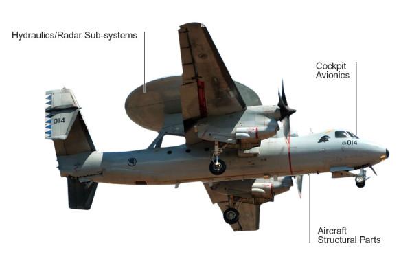 E-2 Hawkeye